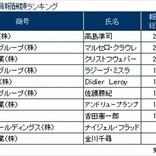 役員報酬1億円以上開示企業、20日時点で244社499人 - 最高額は?
