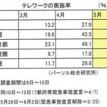 コロナ禍に打ち克つためにできること 第6回 テレワークが日本経済の構造改革の起爆剤に