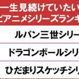 1位は1971年放送開始の「ルパン三世シリーズ」! gooランキングが「一生見続けていたいテレビアニメシリーズランキング」を発表 【アニメニュース】