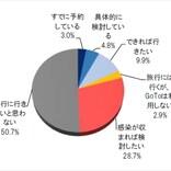 GoToキャンペーン、5割超が「旅行に行きたいと思わない」