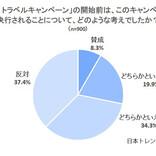 """52%がGo To トラベルキャンペーンは""""失敗""""と回答 - その理由は?"""