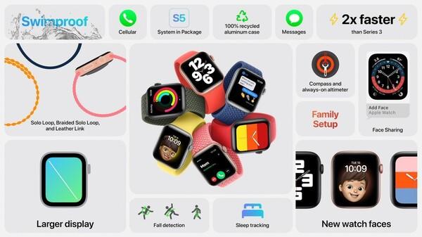 Apple Watch SEの情報まとめ画像