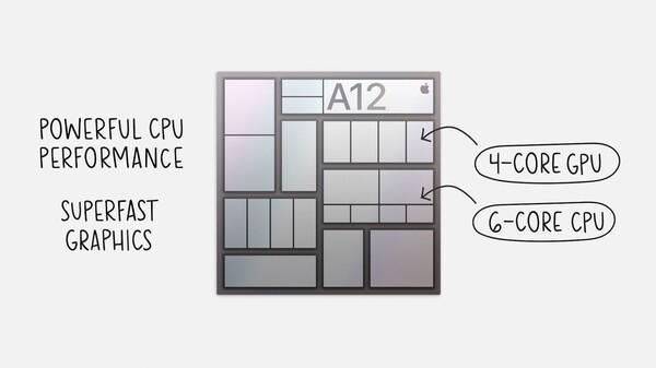 iPad第8世代はA12 Bionicを搭載していることを表す画像