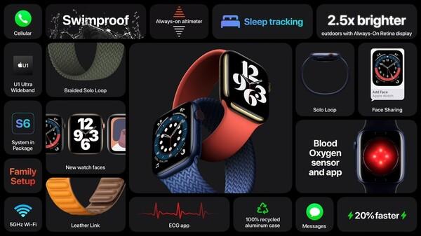 Apple Watch Series 6の情報まとめの画像