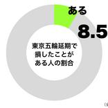 20代男性の2割が「東京五輪延期で損失」 観光業や宿泊業の人たちの悲鳴