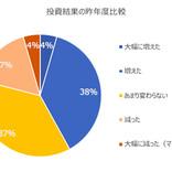 コロナ禍での投資結果、4割が「昨年よりも良好」 - 今年の投資方針は?