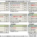 「顧客満足度」コンビニ1位はセイコーマート - スーパー1位は?