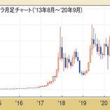 コロナで暴落したビットコインが8月130万円に高騰。上値目標を専門家に聞く