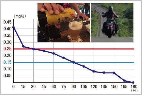 ビール500ml缶「酒気帯び運転」以下になる時間