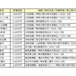 渋谷まで30分以内の「家賃が安い駅」ランキング、1位は?
