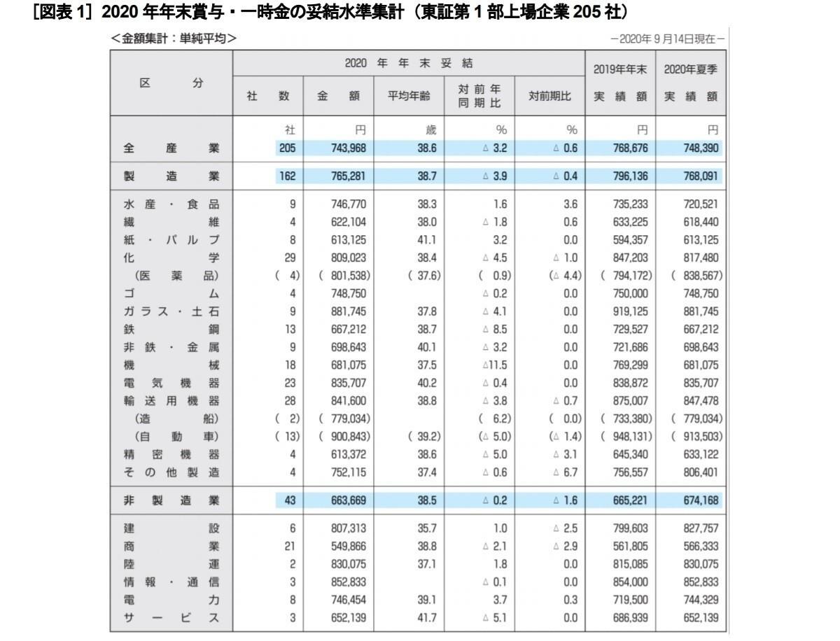 冬ボーナス、東証第1部上場企業は平均74万3,968円 - 前年比3.2%ダウン