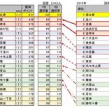 新築マンション購入意向者が住みたい街、首都圏1位は恵比寿 - 関西圏では?