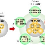 JR東日本、ECサイトでふるさと納税サービス開始 現地ツアーなど独自返礼品開発