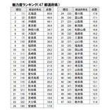 都道府県魅力度ランキング「北海道」が12年連続で1位に - 市区町村は?