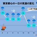 あすの関東 冷たい雨の一日 師走ごろの寒さの所も