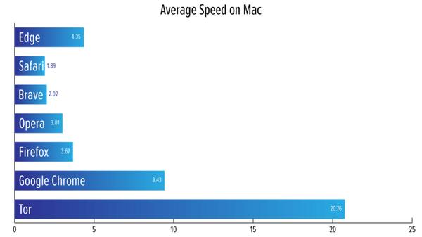 20201009AverageSpeed_Mac
