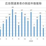 広告業者の倒産件数、4年連続で前年を上回る可能性
