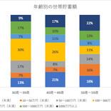 世帯貯金額「1,000万円以上」は60歳以上で47% - 20代は?