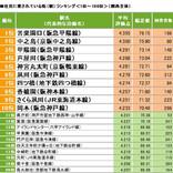 関西で「今後発展しそうと感じる街(駅)」ランキング、TOP10は?