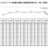 結婚式の平均費用は362.3万円 - カップルの自己負担額は?