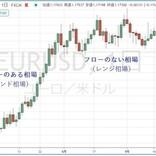 円の行方、ドルの行方 第260回 レンジ相場を凌ぐ
