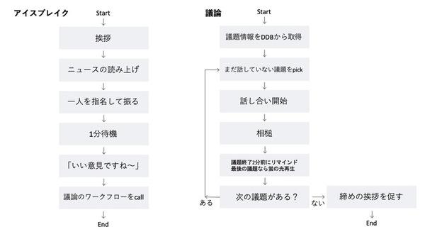 giz-meeting-bot-interview_vol2