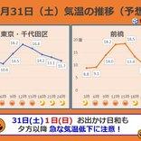 関東 週末は秋晴れ 朝は都心でも10度下回る可能性も