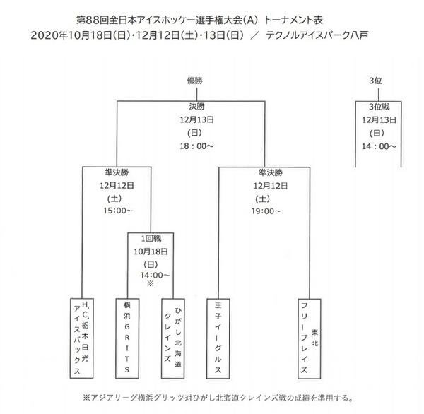 『第88回全日本アイスホッケー選手権大会(A)』組み合わせ表