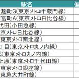 東京都の住みたい街ランキング、自治体別1位は? - 2位渋谷区、3位武蔵野市