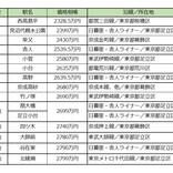 東京23区の安い中古マンションランキング、1位は? 家族、独身向けで調査