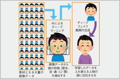 ディープ フェイク 景子 北川