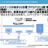 エアトリ、2021年9月期第1四半期決算発表 営業利益7.6億円