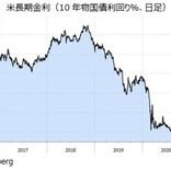 米ドル/円と金利の相関が復活