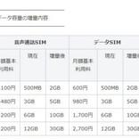 LINEモバイル、ベーシックプランのデータ通信量を4月から増量