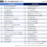 東大生が注目する就職企業ランキング1位は?--2位アクセンチュア、3位ソニー