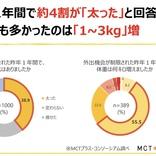 脂肪燃焼スイッチをオン。隠れ肥満対策に「MCTオイル」
