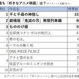 第3位は『もののけ姫』!アニメ映画人気ランキング、第1位は…。『鬼滅の刃』は何位?
