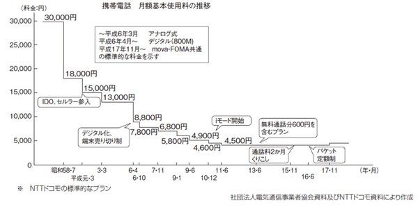 携帯電話基本料金の変遷(総務省「情報通信白書」令和元年版より)