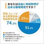 中小企業の社員25%が「有給休暇を自由にとれない」と回答 - 理由は?