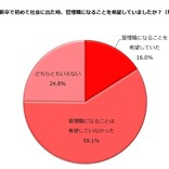 女性26%が「新卒の女性に管理職を目指すことを勧める」と回答 - 理由は?