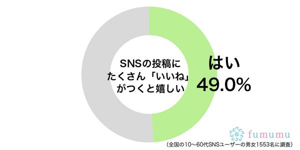 SNSの投稿にたくさん「いいね」がつくと嬉しいグラフ