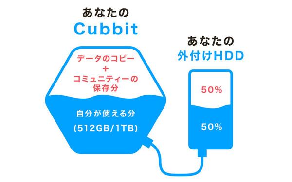 210607_cubbit2