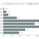 20代のクレカ利用額は「月1~3万円」が最多、滞納経験者の割合は?