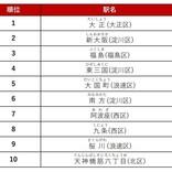 大阪市の賃貸物件探しで最も人気のある駅は? - 2位「新大阪」