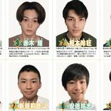 『JUNON』、「第34回ジュノン・スーパーボーイ・コンテスト」BEST150公開