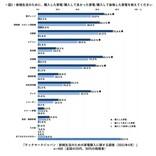 新婚夫婦が購入した「ブライダル家電」7種とは? - 合計額は55万7,342円