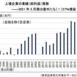 コロナ禍に打ち克つためにできること 第19回 意外にも(!)コロナ禍でも強さを発揮する多くの日本企業