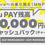 「povo」へのMNPで1万円還元 キャンペーン期間は1週間