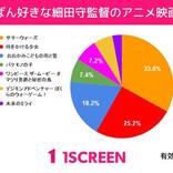 「いちばん好きな細田守監督のアニメ映画は?」のアンケート調査結果を公開! 3位『おおかみこどもの雨と雪』2位『時をかける少女』1位は?