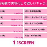 「東リベ」ドラケン役の完成度で話題に! 山田裕貴に実写化してほしいアニメ・漫画キャラは?